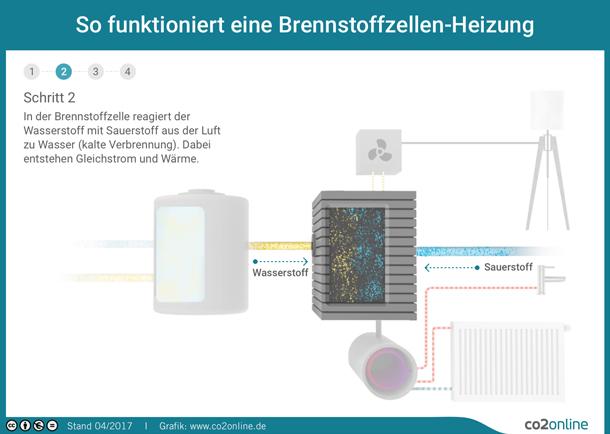 Brennstoffzellen Heizung Test